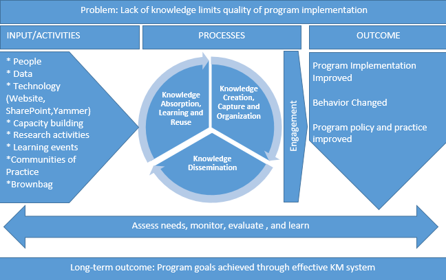Learning and Knowledge Management graphic